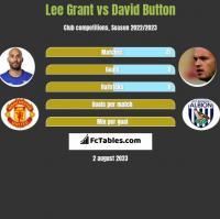 Lee Grant vs David Button h2h player stats
