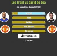 Lee Grant vs David De Gea h2h player stats