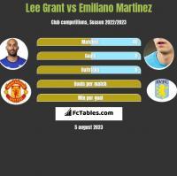 Lee Grant vs Emiliano Martinez h2h player stats