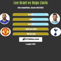 Lee Grant vs Hugo Lloris h2h player stats