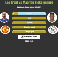 Lee Grant vs Maarten Stekelenburg h2h player stats