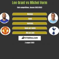 Lee Grant vs Michel Vorm h2h player stats