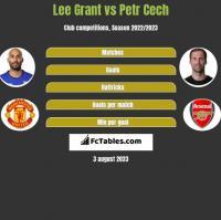 Lee Grant vs Petr Cech h2h player stats