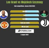 Lee Grant vs Wojciech Szczesny h2h player stats