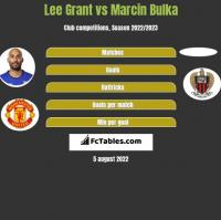 Lee Grant vs Marcin Bulka h2h player stats