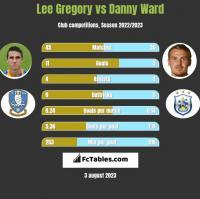 Lee Gregory vs Danny Ward h2h player stats