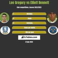 Lee Gregory vs Elliott Bennett h2h player stats