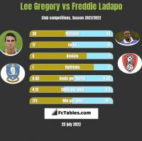 Lee Gregory vs Freddie Ladapo h2h player stats