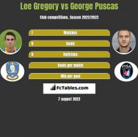 Lee Gregory vs George Puscas h2h player stats