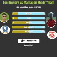 Lee Gregory vs Mamadou Khady Thiam h2h player stats