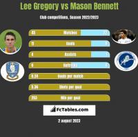 Lee Gregory vs Mason Bennett h2h player stats