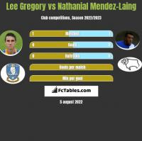 Lee Gregory vs Nathanial Mendez-Laing h2h player stats