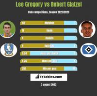 Lee Gregory vs Robert Glatzel h2h player stats
