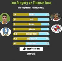 Lee Gregory vs Thomas Ince h2h player stats