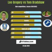 Lee Gregory vs Tom Bradshaw h2h player stats