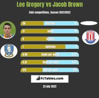 Lee Gregory vs Jacob Brown h2h player stats