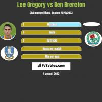 Lee Gregory vs Ben Brereton h2h player stats
