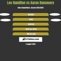 Lee Hamilton vs Aaron Dunsmore h2h player stats