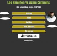 Lee Hamilton vs Adam Cummins h2h player stats