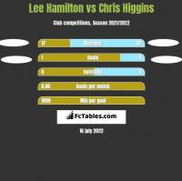 Lee Hamilton vs Chris Higgins h2h player stats