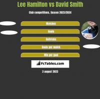 Lee Hamilton vs David Smith h2h player stats