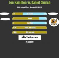 Lee Hamilton vs Daniel Church h2h player stats
