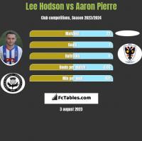 Lee Hodson vs Aaron Pierre h2h player stats