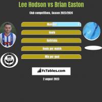 Lee Hodson vs Brian Easton h2h player stats