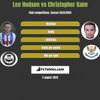 Lee Hodson vs Christopher Kane h2h player stats