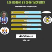 Lee Hodson vs Conor McCarthy h2h player stats