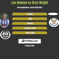 Lee Hodson vs Drey Wright h2h player stats