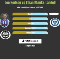 Lee Hodson vs Ethan Ebanks-Landell h2h player stats