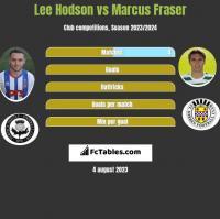 Lee Hodson vs Marcus Fraser h2h player stats