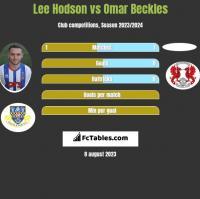 Lee Hodson vs Omar Beckles h2h player stats