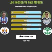 Lee Hodson vs Paul McGinn h2h player stats