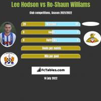 Lee Hodson vs Ro-Shaun Williams h2h player stats