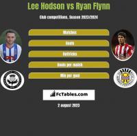 Lee Hodson vs Ryan Flynn h2h player stats