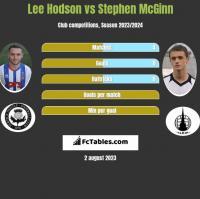 Lee Hodson vs Stephen McGinn h2h player stats
