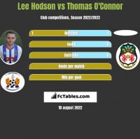 Lee Hodson vs Thomas O'Connor h2h player stats