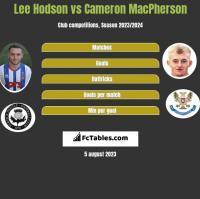 Lee Hodson vs Cameron MacPherson h2h player stats