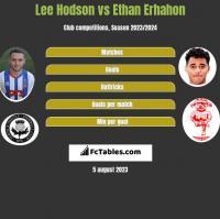 Lee Hodson vs Ethan Erhahon h2h player stats
