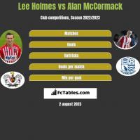 Lee Holmes vs Alan McCormack h2h player stats