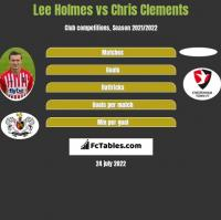 Lee Holmes vs Chris Clements h2h player stats