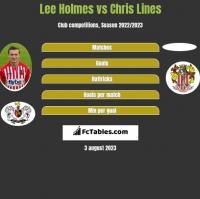 Lee Holmes vs Chris Lines h2h player stats