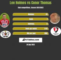 Lee Holmes vs Conor Thomas h2h player stats