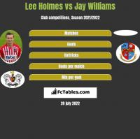 Lee Holmes vs Jay Williams h2h player stats