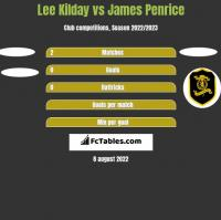 Lee Kilday vs James Penrice h2h player stats