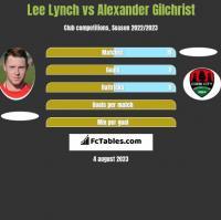 Lee Lynch vs Alexander Gilchrist h2h player stats