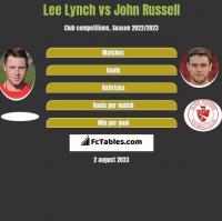 Lee Lynch vs John Russell h2h player stats