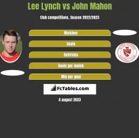 Lee Lynch vs John Mahon h2h player stats